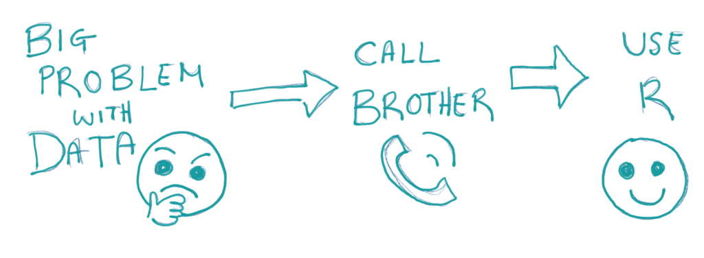 Data problem, call brother, use R